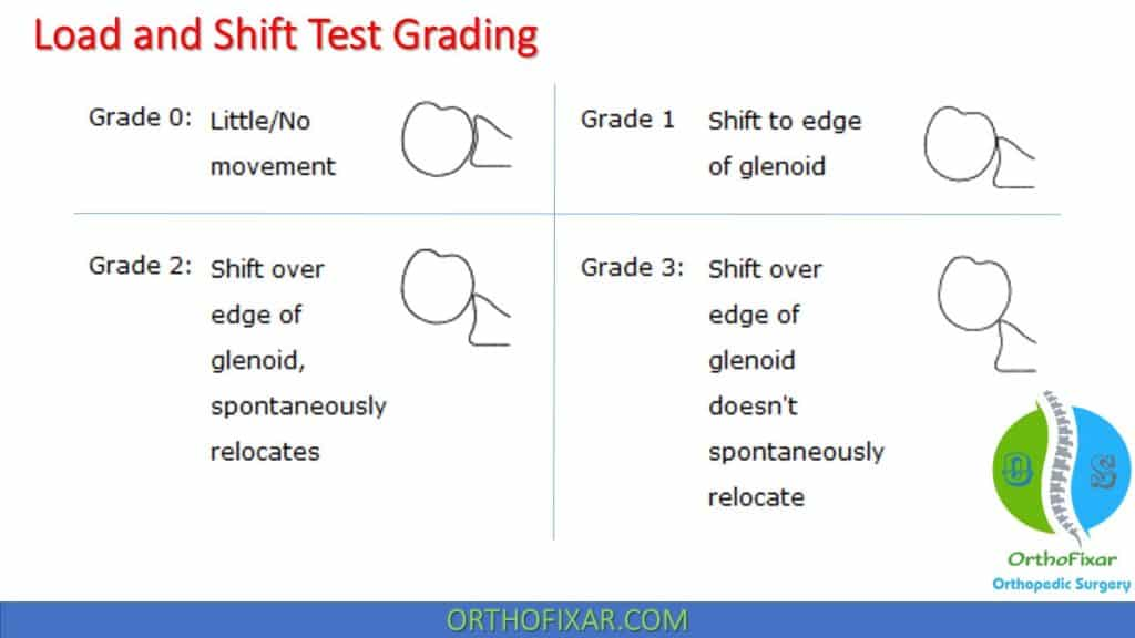 Load and Shift test grading